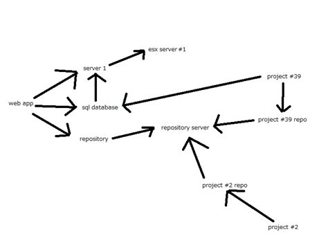 free application dependency mapping tools graph free dependency mapping tool with automatic layout