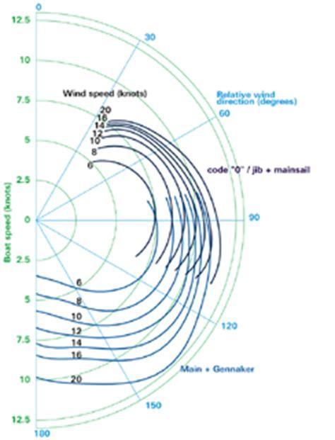catamaran polar diagram polar diagrams myhanse hanse yachts owners forum page 2
