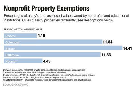 church tax exempt