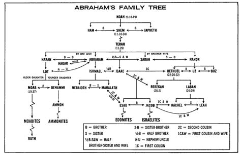 printable family tree of abraham biblical genealogy chart