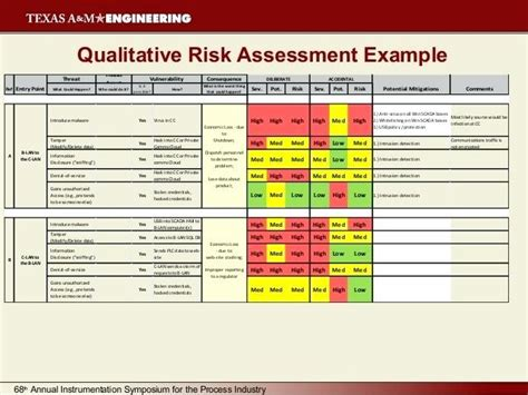 threat vulnerability risk assessment template security risk assessment template vulnerability report