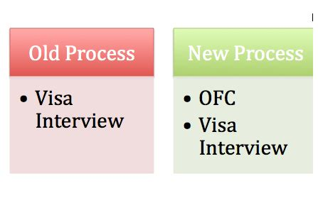 F1 Visa For Part Time Mba by H1b Visa Sting 2012 New Ofc Process Experience In