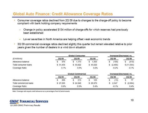 Earnings Credit Allowance Formula Global Auto Finance Credit Allowance Coverage Ratios Consumer Coverage Ratios Declined From 2q
