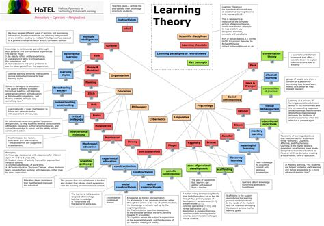 The Ories Of Learning learning theory v4 what are the established learning theories