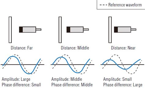 current sensor inductor what is an inductive displacement sensor sensor basics introductory guide to sensors keyence