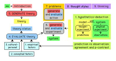 Introduction To Scientific Method Theories With Reality