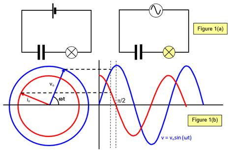 theory of capacitor in ac circuit 28 images current in