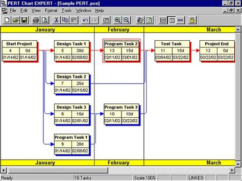 pert chart expert diagrams project dependencies mpug