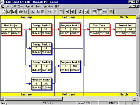 PERT Chart EXPERT Diagrams Project Dependencies   MPUG