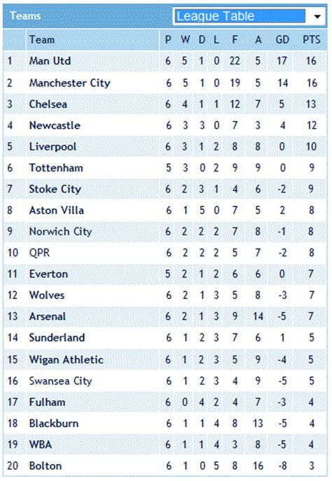 epl table december 2012 today s latest information businesses technology news