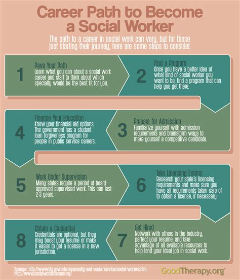 how to your to become a therapy social work 101 how to become a social worker