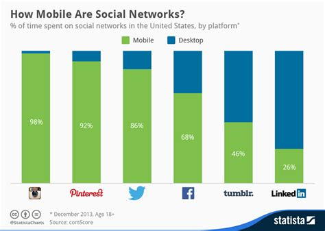 most popular mobile network uk social media users are going mobile classical