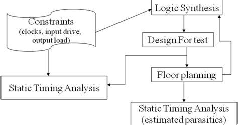 vlsi layout concepts static timing analysis sta using eda tool part2 vlsi