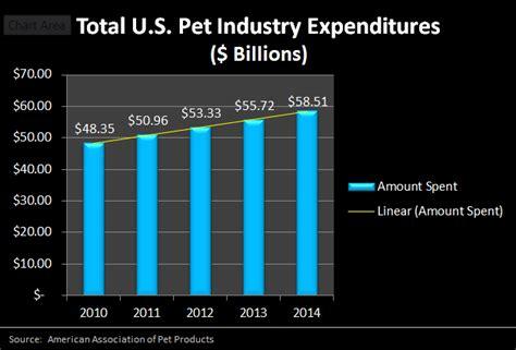 pet business opportunities