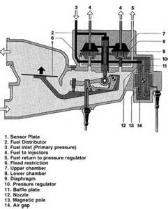 Fuel System Of Ic Engine An Introduction Fuel Systems In Combustion