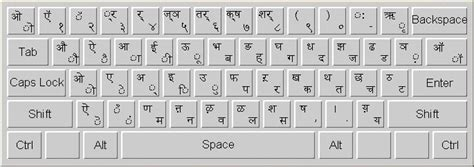 keyboard layout to english india layout of devanagari keyboard