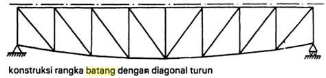 Gergaji Bentang pembangunan dan bentuk pada konstruksi rangka batang