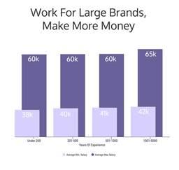 graphic design salary rheumri