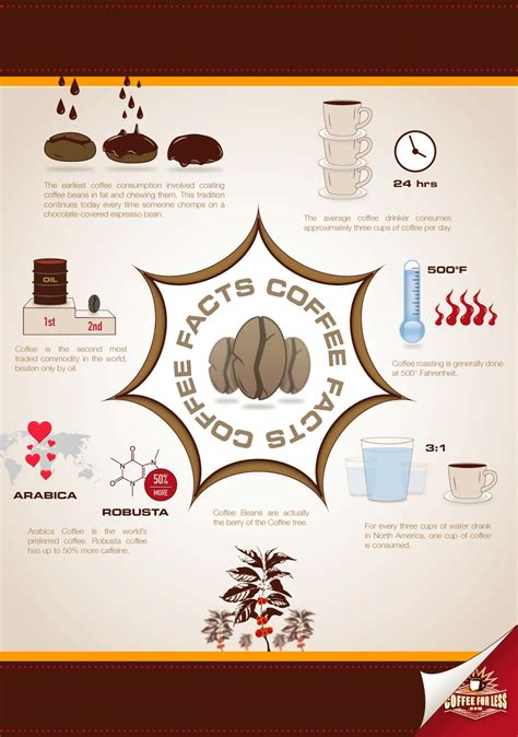CoffeeForLess.com Learning Center   Coffee Facts Infographic