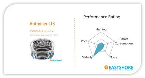 bitcoin mining tutorial 2016 tutorial antminer u3 63gh 63w bitcoin miner eastshore