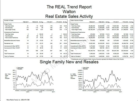 Walton County Fl Property Records Walton County Current Real Estate Trends Matthews