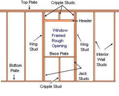 window framing diagram how to build a window frame ehow uk