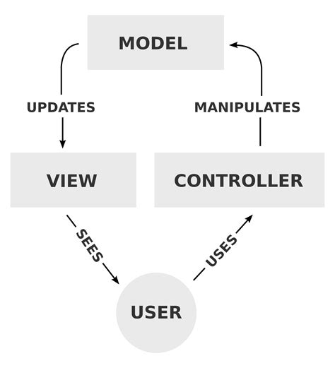 mvc pattern questions net mvc is it model to view or controller to view