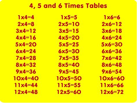 4 Time Tables by 4 5 And 6 Times Table