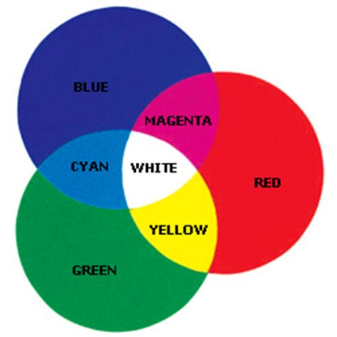 what color does pink and blue make what color does red blue and green make
