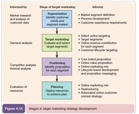 Marketing Plan Positioning Yatget Mba segmentation targeting positioning stp model smart insights