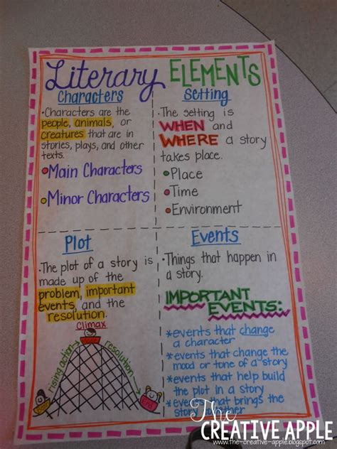 theme definition sparknotes the creative apple literary elements anchor chart and