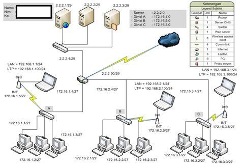 network ip layout kantordua