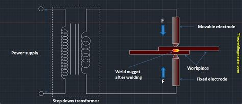 heat generated by resistor resistance welding principle working and application the welding master
