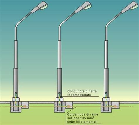impianto di illuminazione interruzione automatica dell alimentazione e messa a
