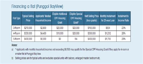 Appeal Letter Hdb Income Ceiling Sg Investment A Should Buy A 3 Room Hdb Flat If Combined Gross Income Is Less Than