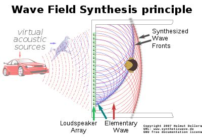 Synthesis Weave wave field synthesis