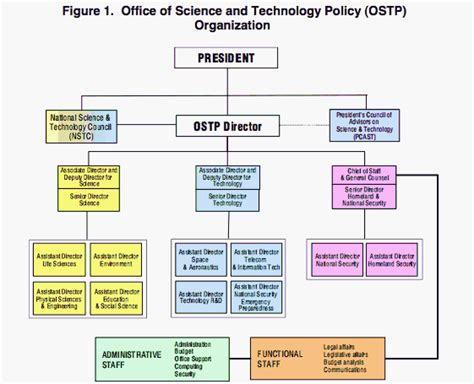 office of science and technology policy the it wiki