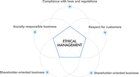 business ethics best practices for designing and managing ethical organizations books ethical business practices