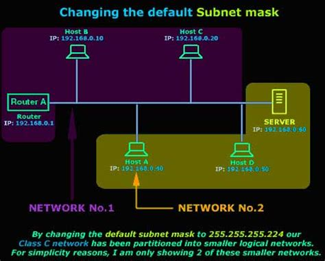network tutorial ip subnetting tips and tricks protocols lesson 6 ip subnetting the basic concepts