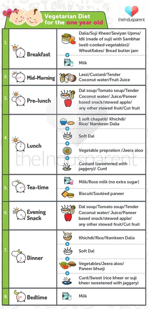 1 Year Baby Food - best baby diet chart for your 1 year check out now