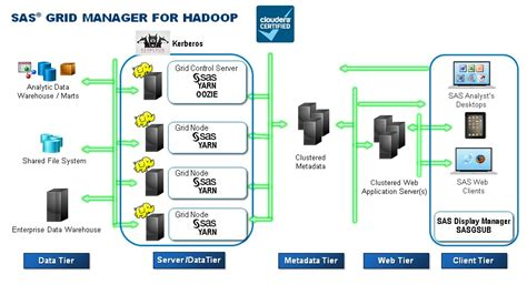 hadoop cluster architecture diagram sas grid manager for hadoop nicely into yarn part 1