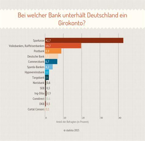 deutsche bank kostenloses girokonto girokonto im test musterdepot er 246 ffnen