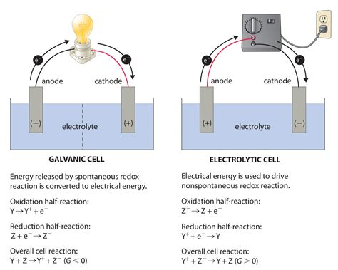 For electrolytic vs galvanic cells chemistry stack exchange