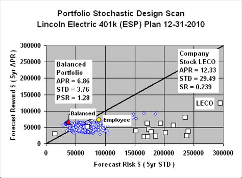 portfoliodesignscan lincoln electric 401k esp plan psds