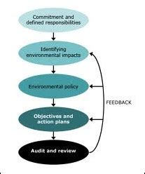 Mba Environmental Management by Environmental Management Definition Marketing Dictionary
