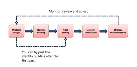 Mba In Strategic Carbon Management by Strategic Management Accounting Janek Ratnatunga Pdf