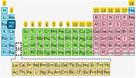 what is magnesium on the periodic table magnesium the periodic table at knowledgedoor