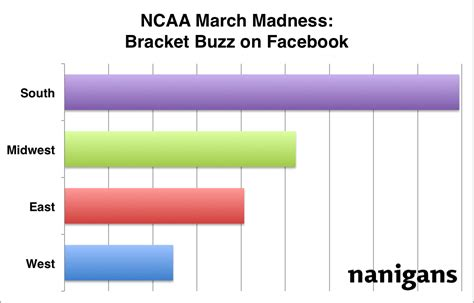 march madness brackets legal grabnews 2012 ncaa basketball tournament bracket predictions
