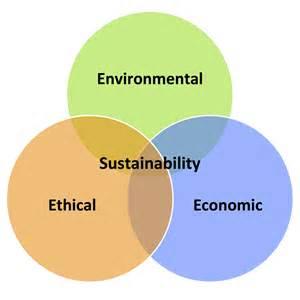 three s three stool sustainability 3 e s state sustainability index