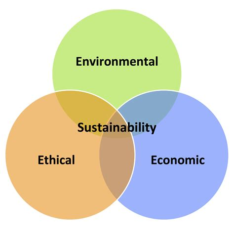 three s three e s of sustainability state sustainability index